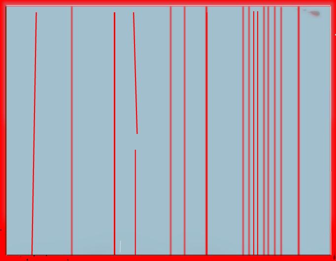 error or minimal event