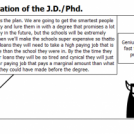 The Creation of the J.D./Phd.