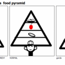 la piramide alimenticia  food pyramid