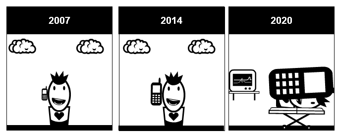 The phone through the ages