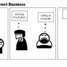 Stages of New Internet Business