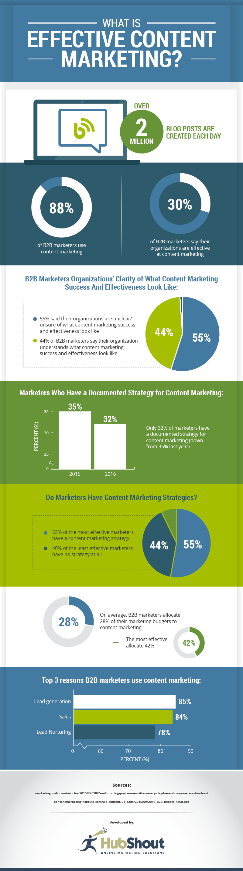 The Benefits of Small Business Content Marketing (Infographic) 1