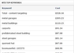 mtd keywords