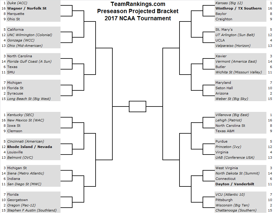 Preseason Bracketology: 2017 NCAA Tournament Bracket Notes from ...