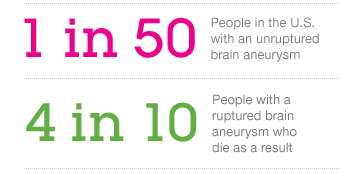 The Bee Foundation Brain Aneurysm Stats