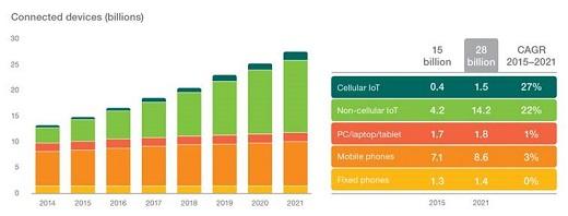 IoT to overtake mobile