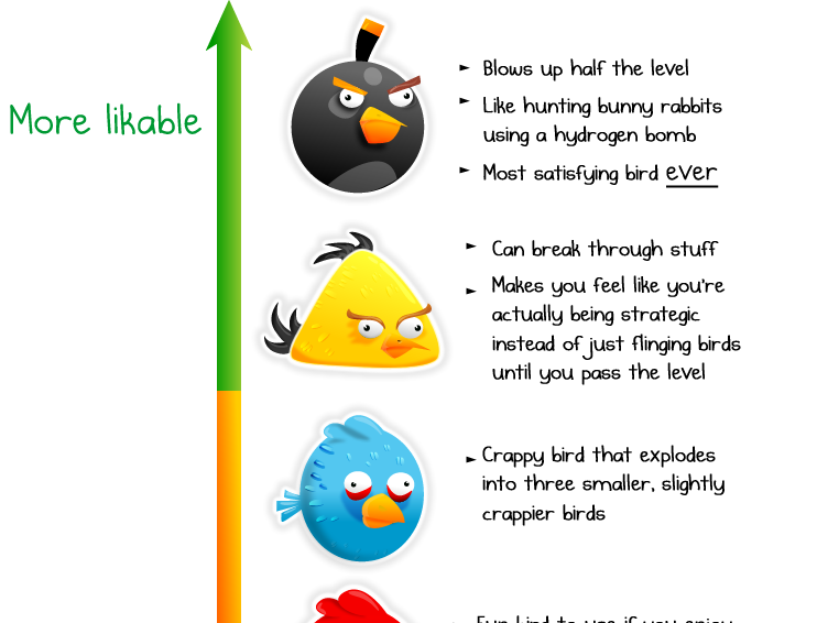The likeability of angry birds [humour]