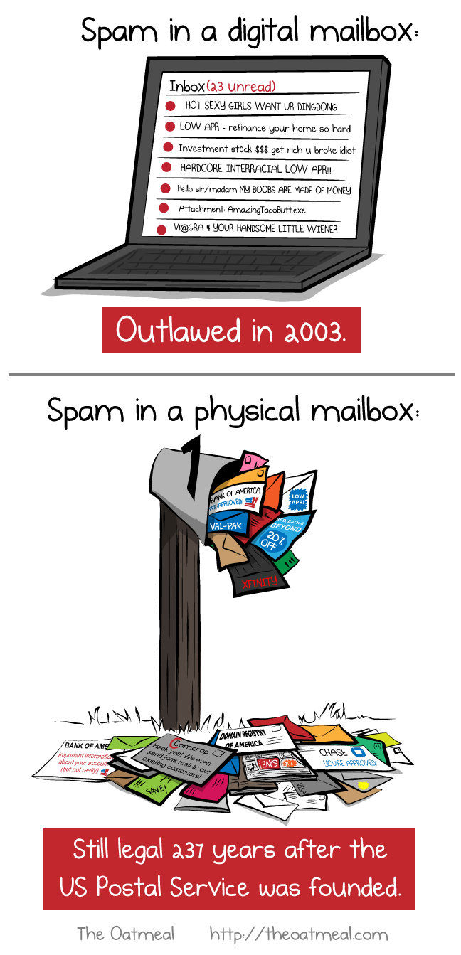 Spam in a digital mailbox VS spam in a physical mailbox
