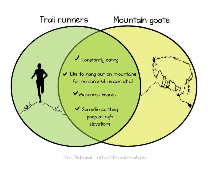 Trail Runners vs. Mountain Goats by The Oatmeal