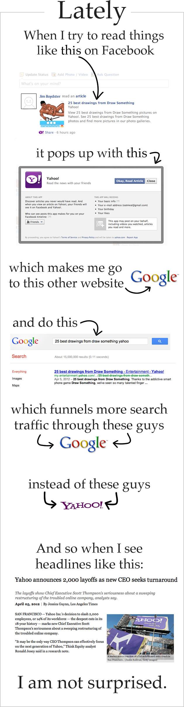 Yahoo's genius content strategy