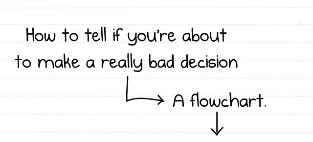 how are decisions actually made in Learn the importance of decision making and the different styles, so you can decide how your organization will make decisions.