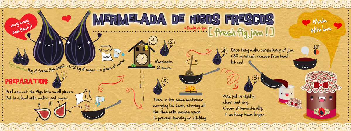 Figfresh recipe