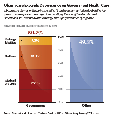 Obamacare Increases Dependence on Government