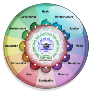 THRIVE Solutions Model