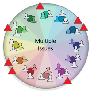 Solutions Group - Multiple Issues