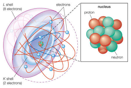 Shell Model of Atom in The Shell Atomic Model