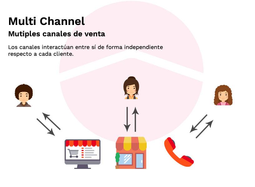 muti_channel
