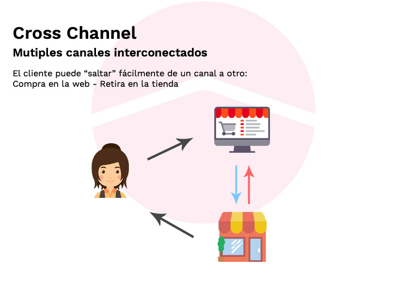 cross_channel