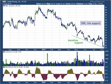 1-year chart of Noble (NYSE: NBL)