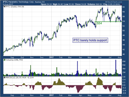 1-year chart of Parametric (NASDAQ: PTC)