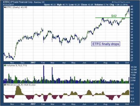 1-year chart of E*Trade (NASDAQ: ETFC)