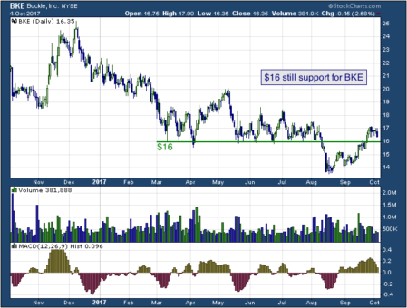 1-year chart of Buckle (NYSE: BKE)
