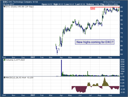 1-year chart of DXC (NYSE: DXC)