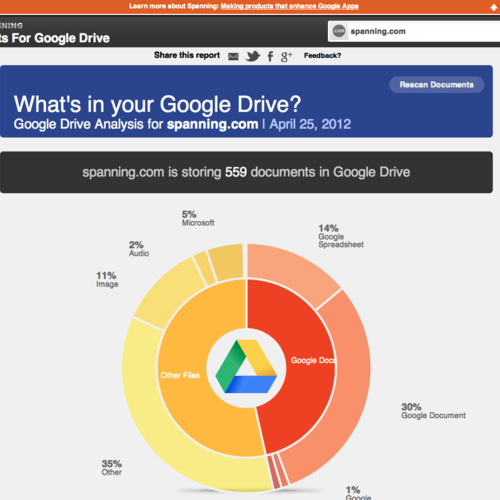 Spanning Stats For Google Drive_Files