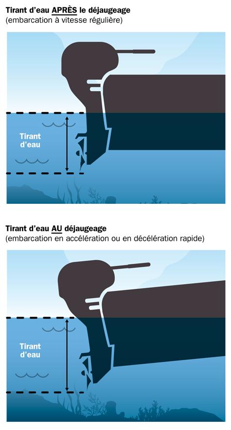 calcul-tirant-eau-navigation-riviere-saint-maurice