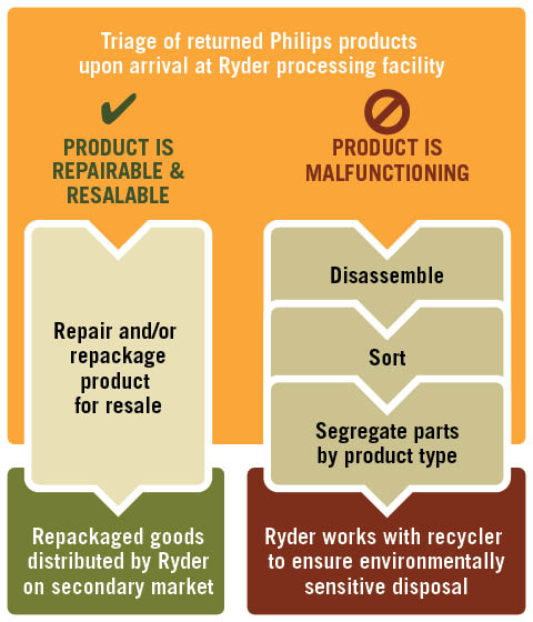 Ryder Phillips Reverse Logistics Flow Chart