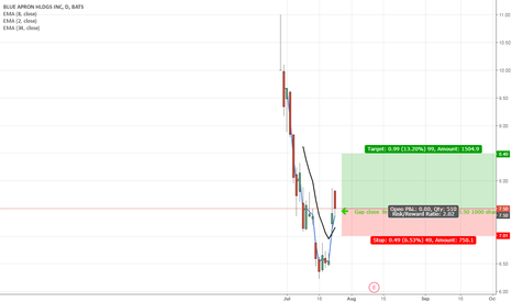 aprn stock price and chart — tradingview