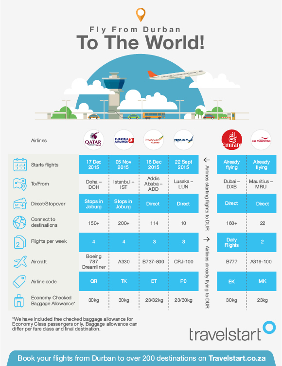 New_Airlines_Flying_To_Durban_Infographic Travelstart