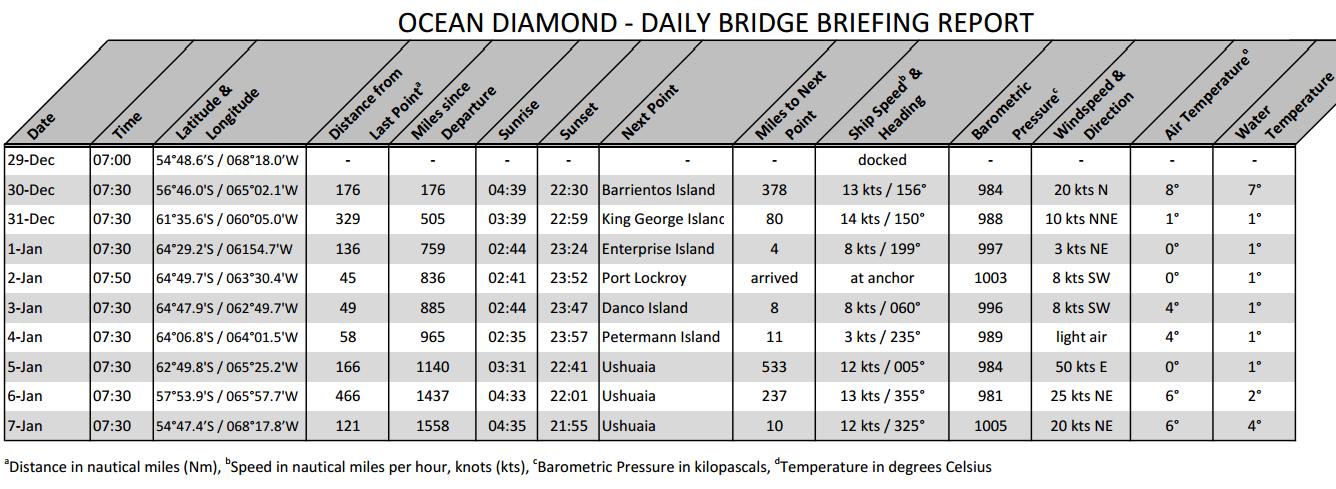 Ocean Diamond Schedule