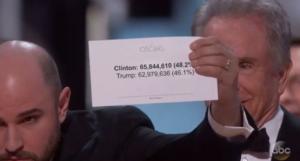 Oscars fail trending report