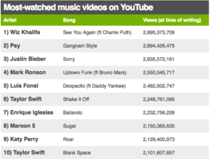 Most Youtube views ever
