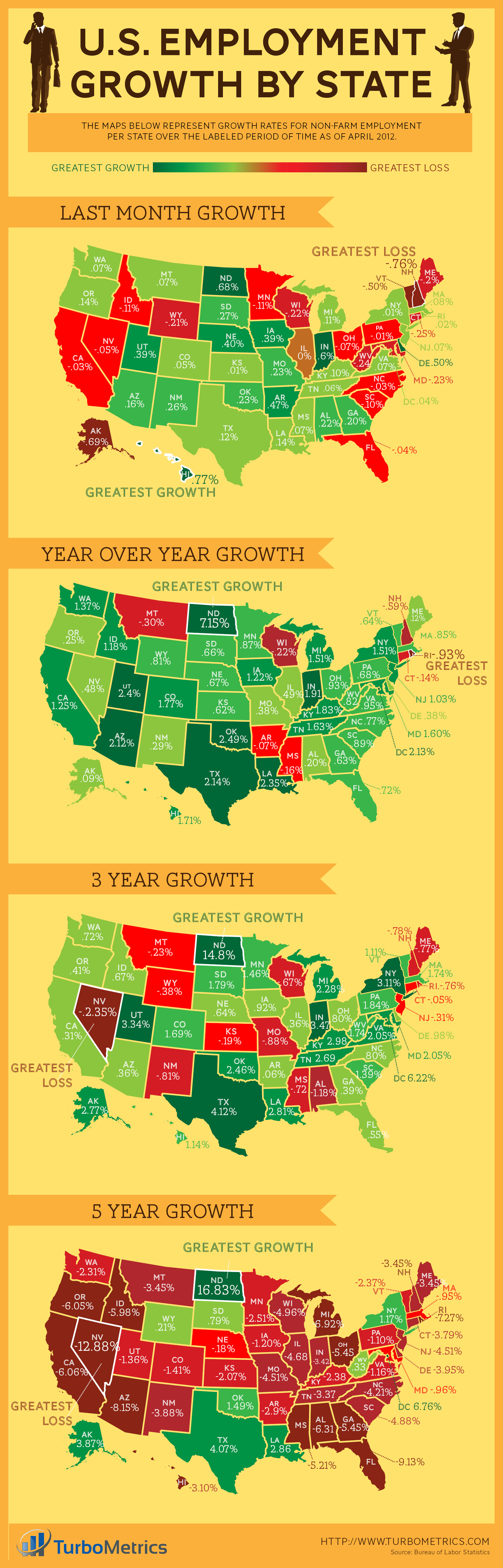 employment growth by State 1 month 1 year 3 year 5 year