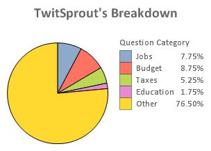 TwitSprout's Breakdown