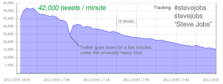 Steve Jobs at 40,000 tweets per minute.