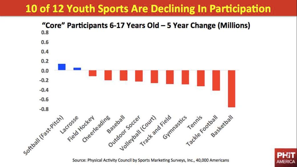 Declining_participation