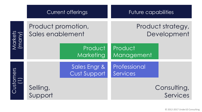4 types of product management activity