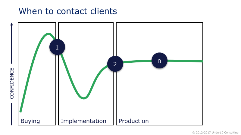 When to contact clients