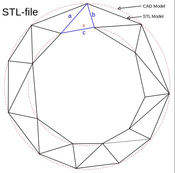 Un modelo STL está compuesto de triángulos, en la imagen la línea punteada roja represta los modelos CAD.