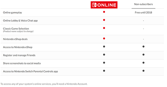 switch-online-service-chart