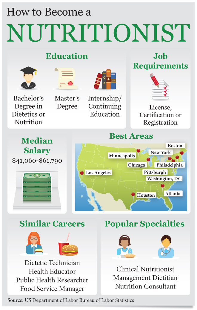 Nutrition best bachelor degrees for jobs