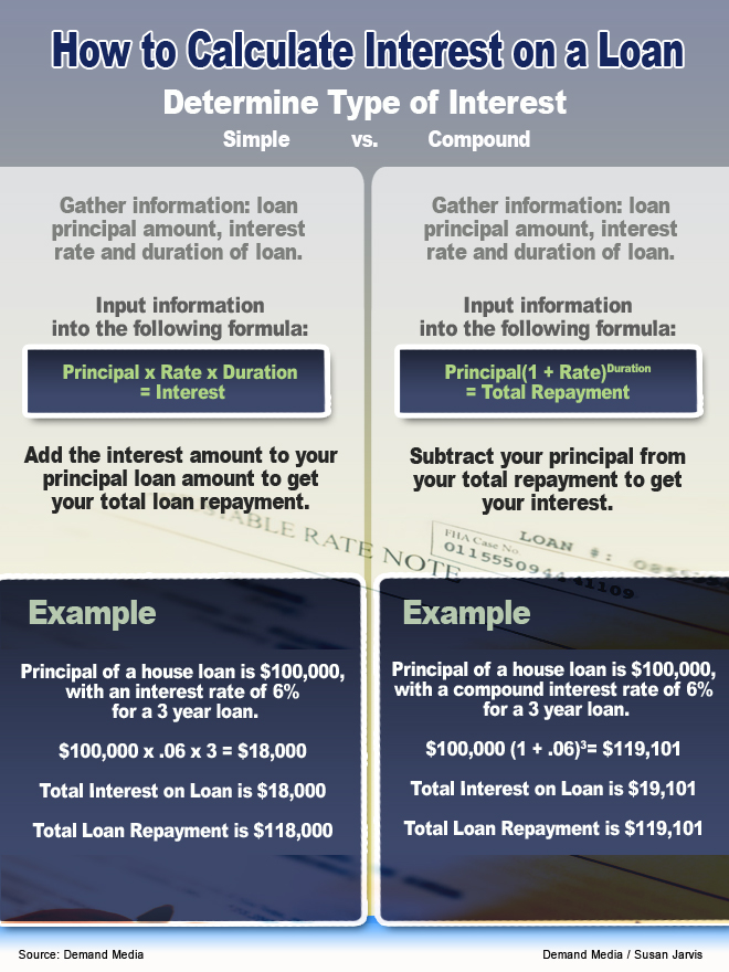 How To Calculate The Interest Paid On A Car Loan