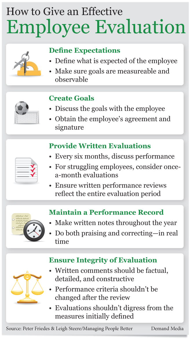 Verbiage For Employee Evaluations  CumenbazolS Soup