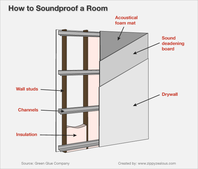 Soundproofing a room Soundproof a bedroom wall noisy neighbours