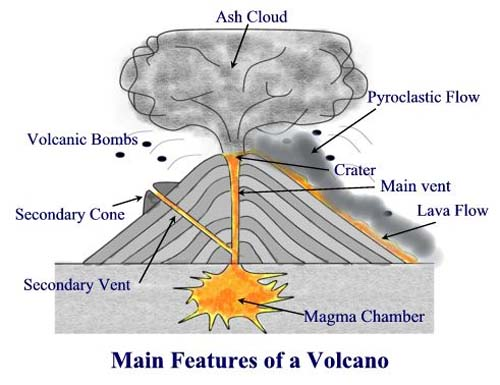 Science Project Idea: Amazing Natural Disasters :: Volcanoes   DIY