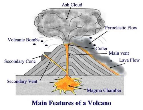 Homework help volcanoes