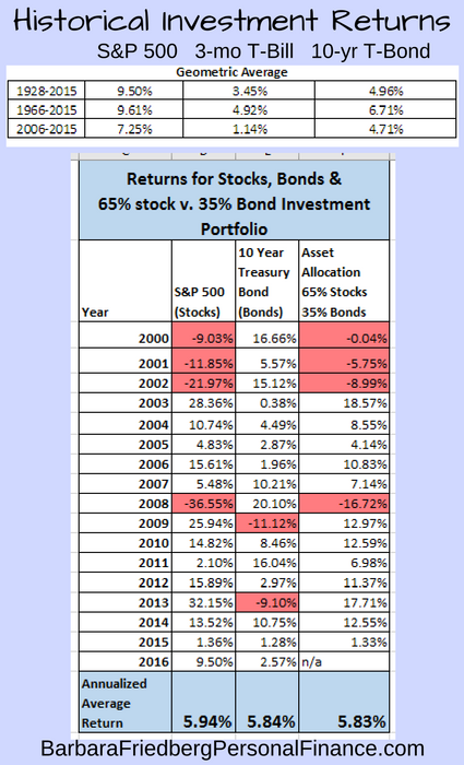 How to Rebalance Your Asset Allocation Guide